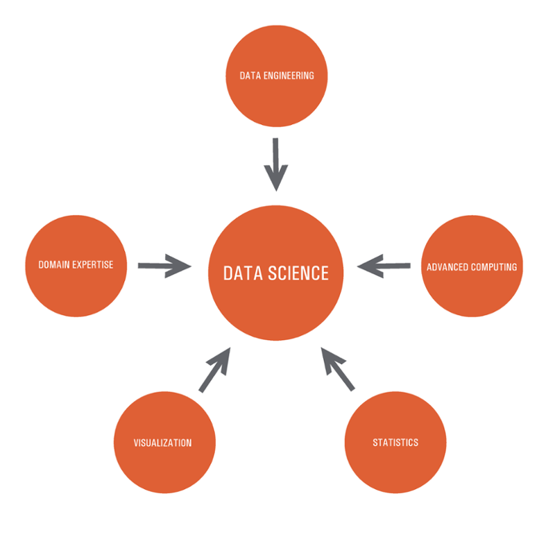 Data science graphic includes data engineering domain expertise advanced computing statistics and visualization