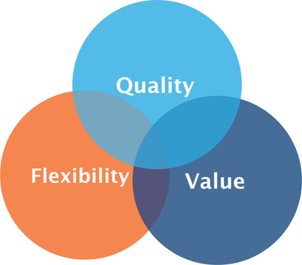 Marymout MBA core attributes are quality flexibility and value